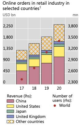 Belirli ülkelerde perakende sektöründe çevrimiçi siparişler