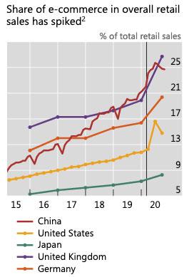 E-ticaretin toplam perakende satışlar içindeki payı aniden yükseldi